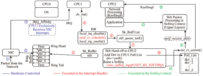 Packet-reception-in-the-Affinity-Based-Network-Interface-AbNI-modified-kernel-functions.png
