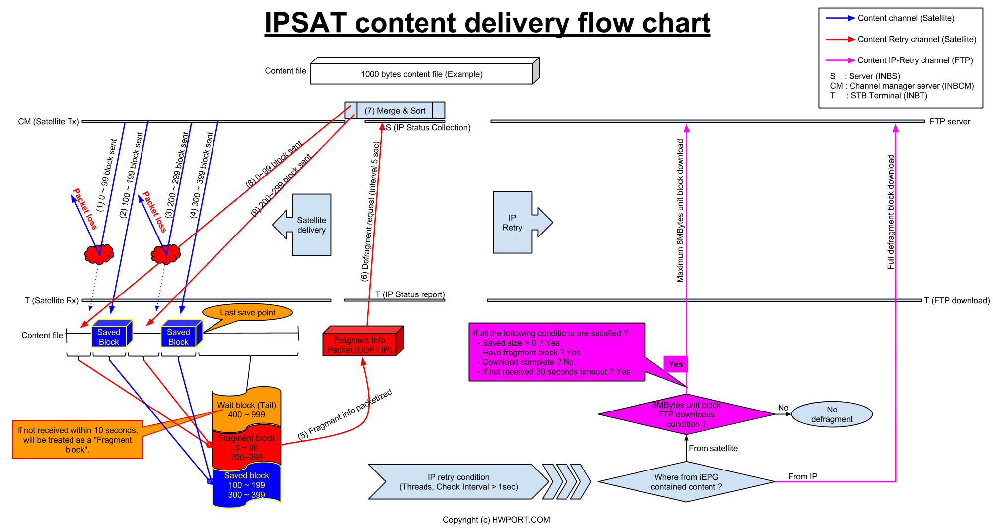 IPSAT_content_delivery_flow_chart.png