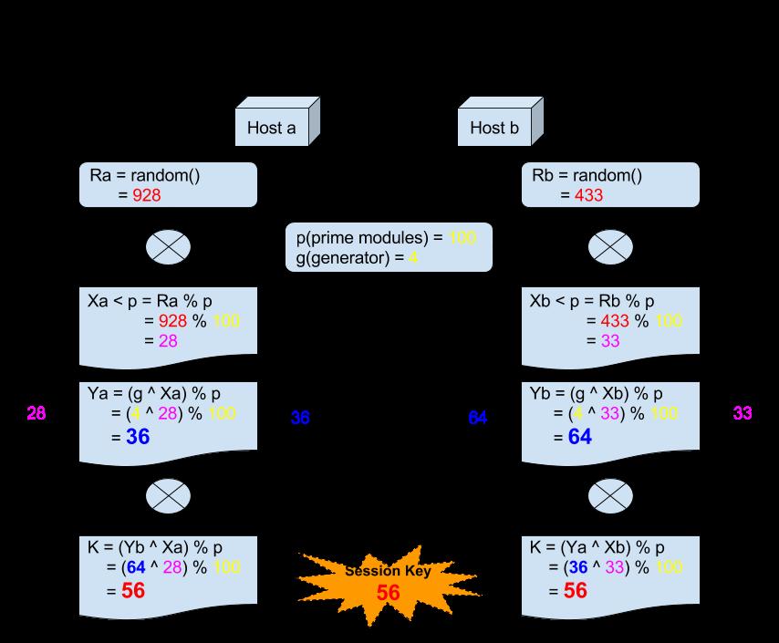 Diffie Hellman Key Agreement Method Minzkn