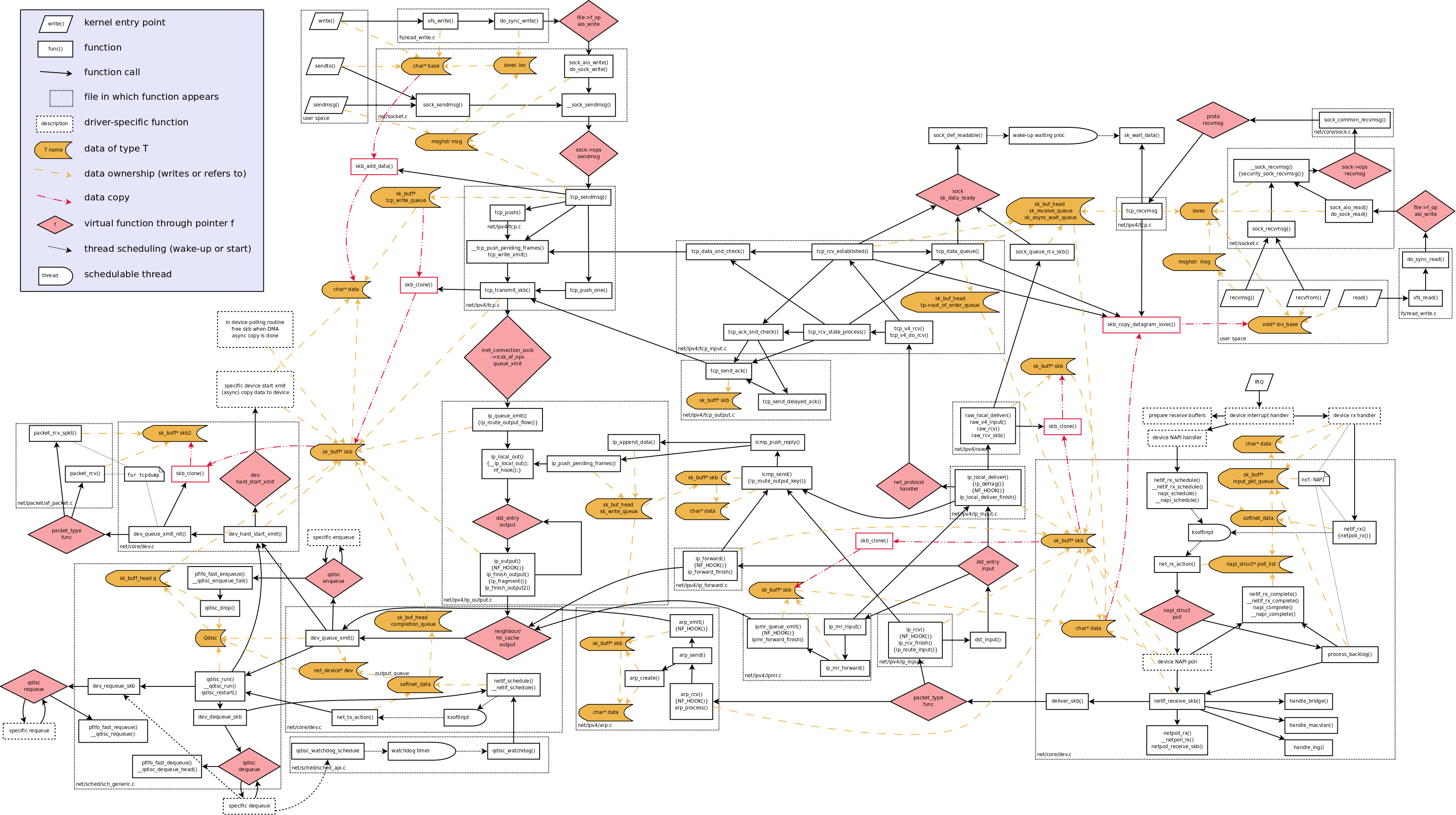 Network_data_flow_through_kernel.png