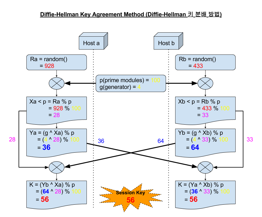 Diffie-Hellman_Key_Agreement_Method_(Diffie-Hellman_키_분배_방법).png